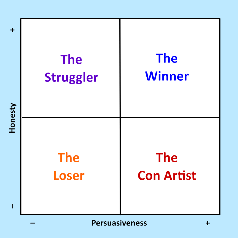 Are you a Loser, Struggler, Con Artist, or Winner?